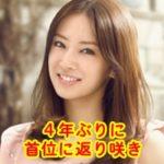 女性が選ぶ「なりたい顔に」4年ぶりで北川景子が首位に返り咲き